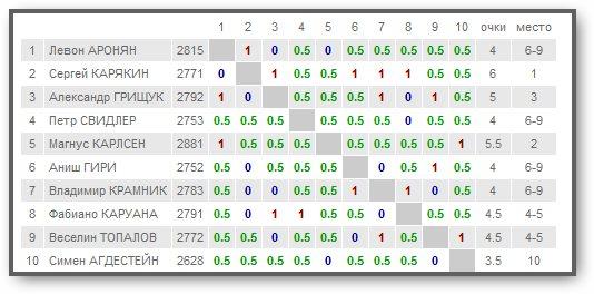 Norway Chess  - Страница 4 910