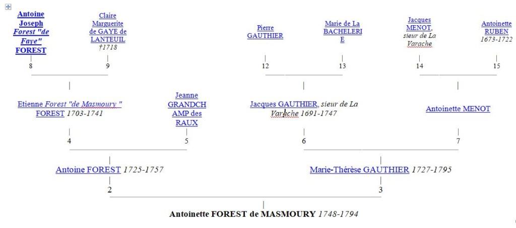 Histoire de Plainartige 174810