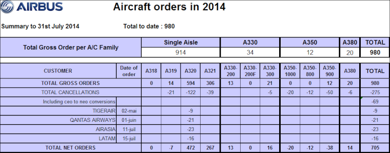 Commandes fermes, LoI et MoU d'avions (depuis 06/2014) - Page 5 Airbus10