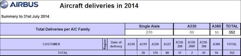 Commandes fermes, LoI et MoU d'avions (depuis 06/2014) - Page 5 Airbus11