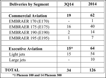 Livraisons d'avions - Page 6 Embrae10