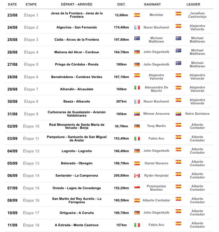 """TOUR D'ESPAGNE 23 aout  2014 """"LA VUELTA"""" Infos,photos, videos - Page 5 Captu350"""