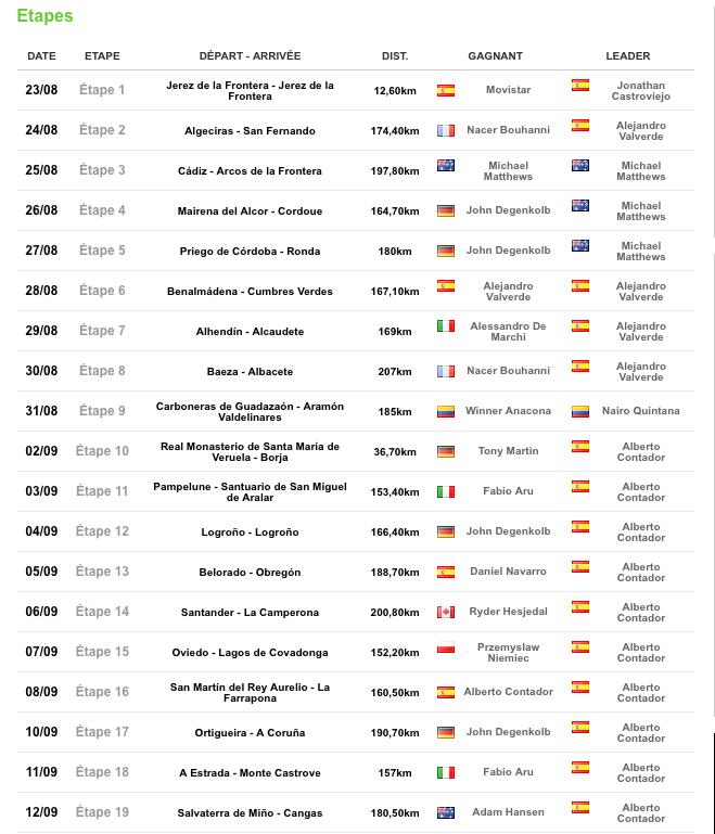 """TOUR D'ESPAGNE 23 aout  2014 """"LA VUELTA"""" Infos,photos, videos - Page 5 Captu355"""
