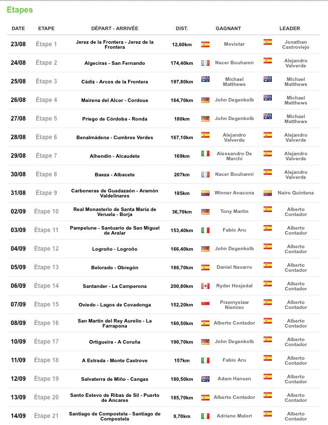 """TOUR D'ESPAGNE 23 aout  2014 """"LA VUELTA"""" Infos,photos, videos - Page 5 Captu362"""