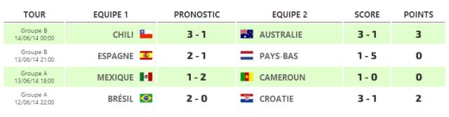 FIFA World Cup 2014 BRAZILIAAAAA Scorec10