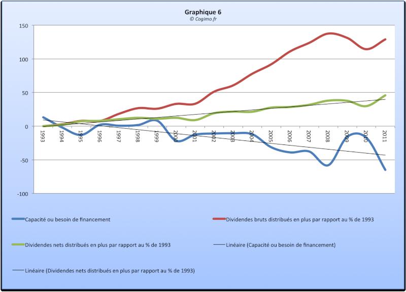 Economie française : problèmes structurels récurrents ? - Page 2 Graphi10