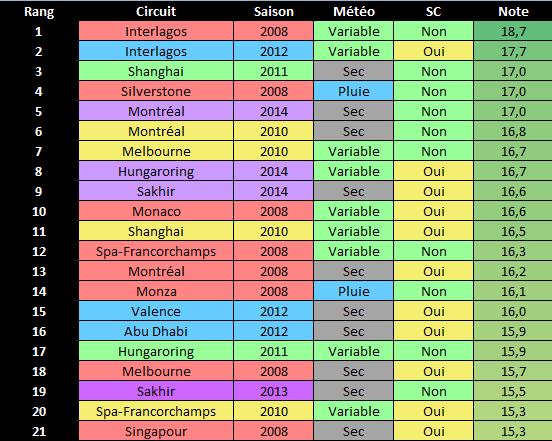 Les notes des GP de F1 depuis 2008 - Page 6 F10110