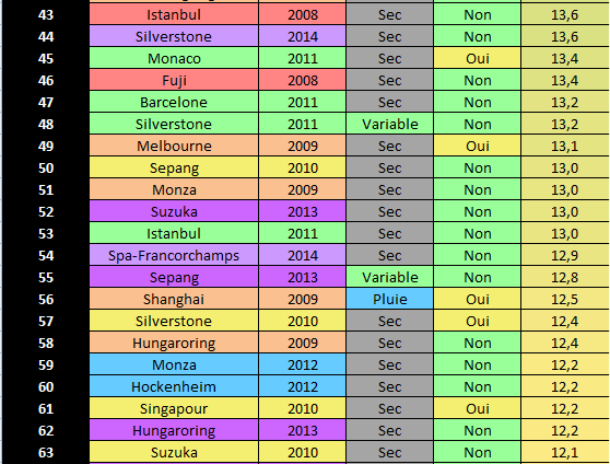 Les notes des GP de F1 depuis 2008 - Page 6 F10310