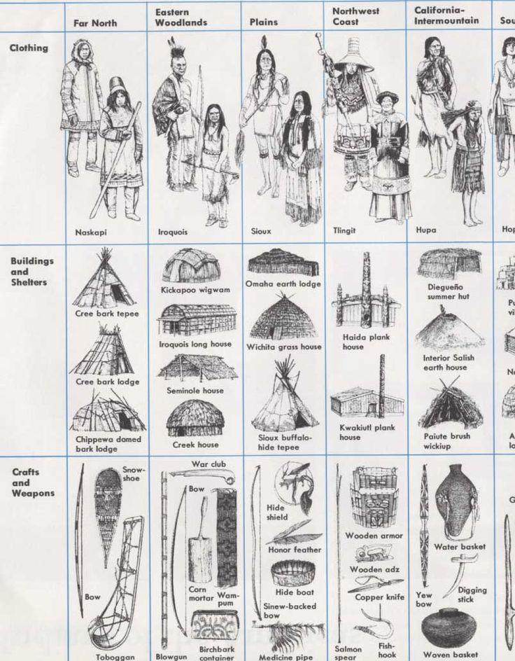Linda Bergeron, un blog sur les premières nations au Quebec Bddc6f10