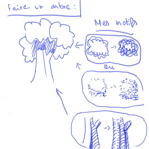 Dessiner les Forêts et Végétation by Fandejapan Arbre11