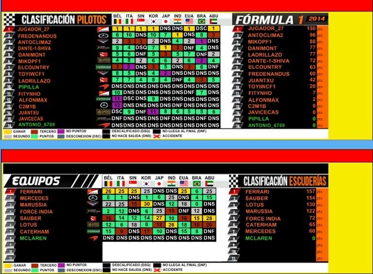 RESULTADOS 3ª TEMPORADA Result10