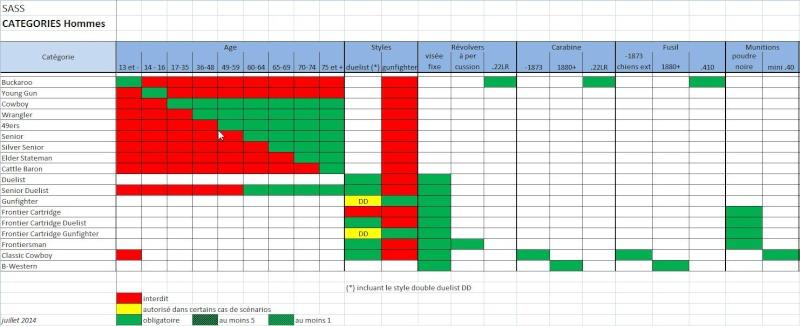 Tableau des catégories Screen13