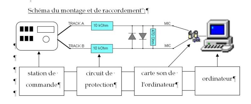 Recommandations DCC et pratiques réelles Captur10