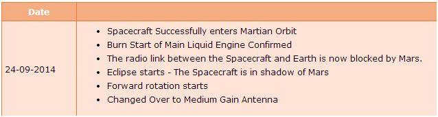 [Inde] Mars Orbiter Mission - Page 5 Captur12