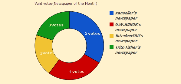 Newspaper of the Month/Year archive. Newspa10