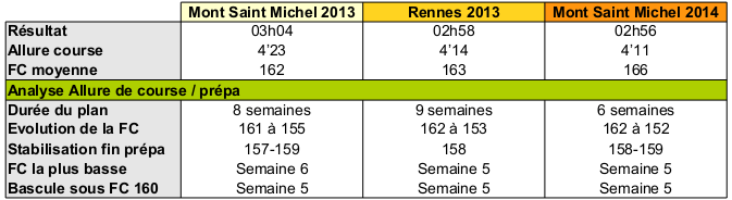 Ricorée35 ---) En route vers le marathon du Mont Saint Michel - Page 6 Img110