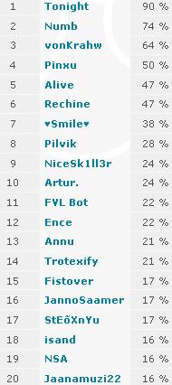 Kes on Favali kõige aktiivsemad kasutajad? Aktiiv10