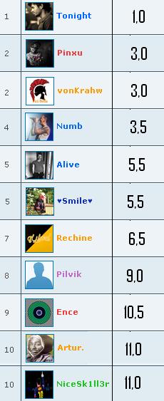 Kes on Favali kõige aktiivsemad kasutajad? Top11