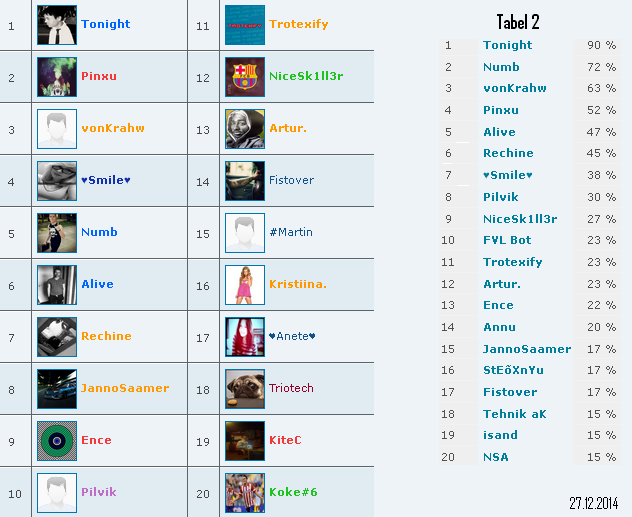 Kes on Favali kõige aktiivsemad kasutajad? Ttt10