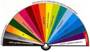 Chromothérapie : la santé par les couleurs Chromo11
