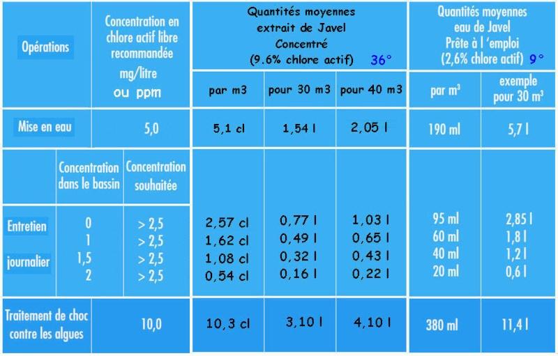 eau toujours verte malgré traitements et stabilisant ok Quanti10