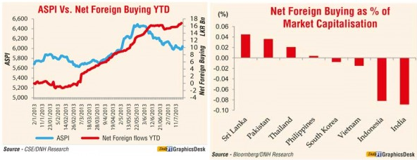 Robust foreign buying into listed Lankan stocks to continue 260710