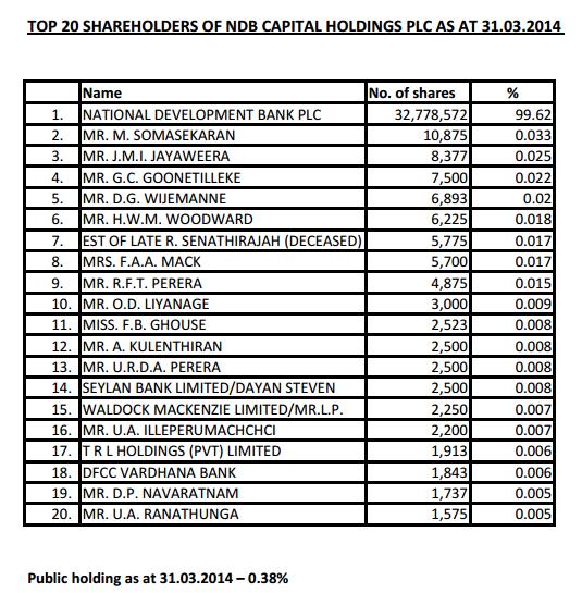 De-listing NDB Capital Holdings Cdib10