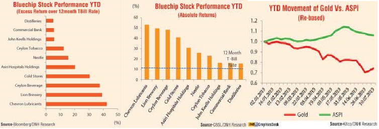 Bourse outperforms gold; appears set to beat T-bill returns in 2013 Ft10