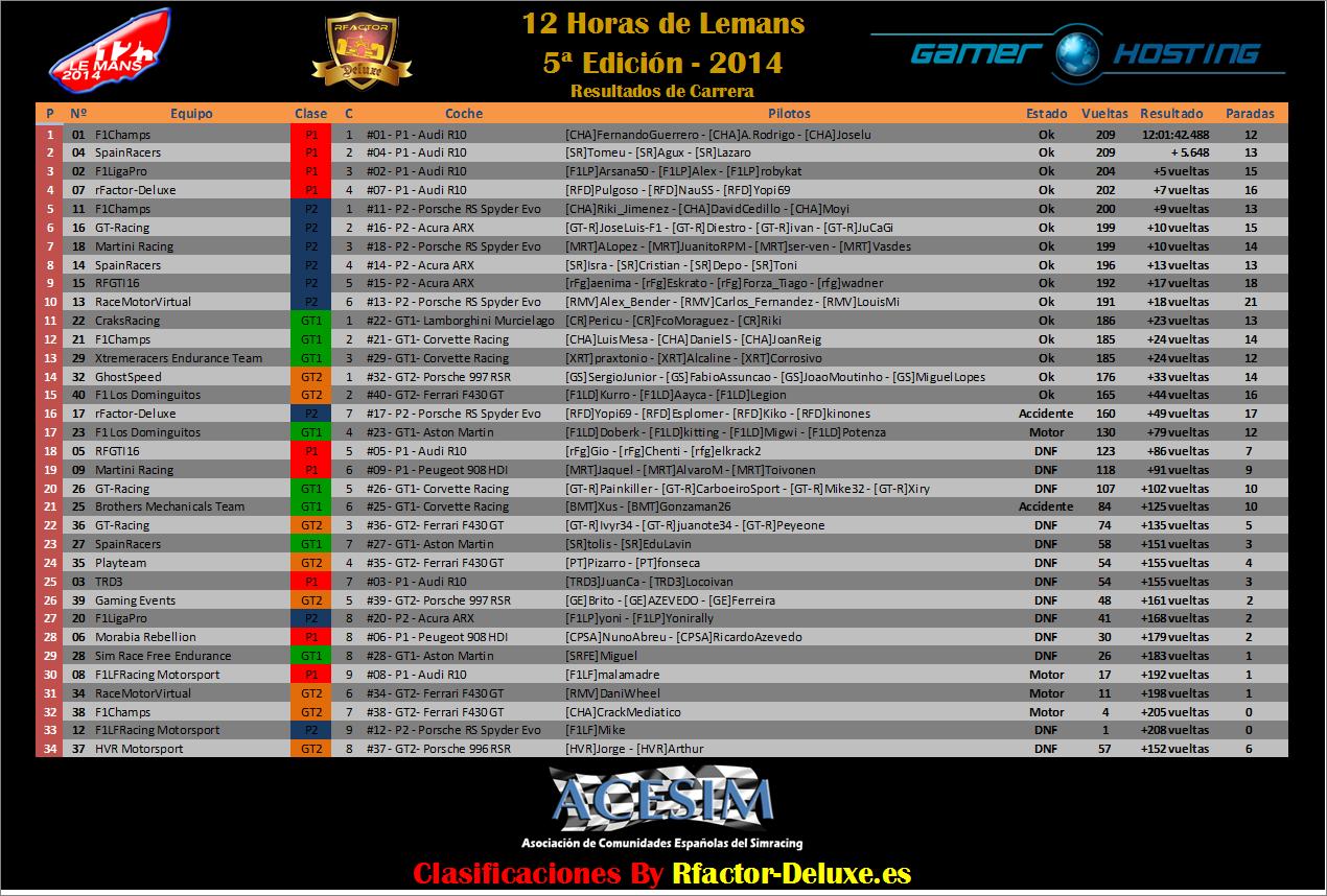 12 h. Lemans by Gamer Hosting Result12