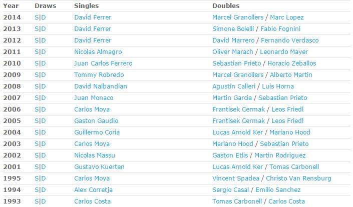 ATP BUENOS AIRES 2015 : infos, photos et videos Sans_566