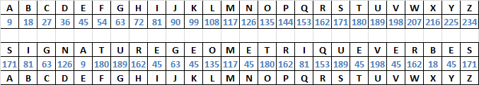 Signatures Géométriques / Génie  Table_10