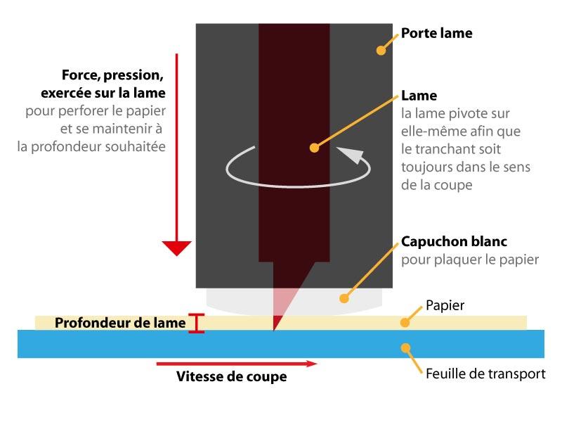 05 - Comment paramétrer les réglages de coupe (vitesse, profondeur, épaisseur) en fonction du média ? Schema10