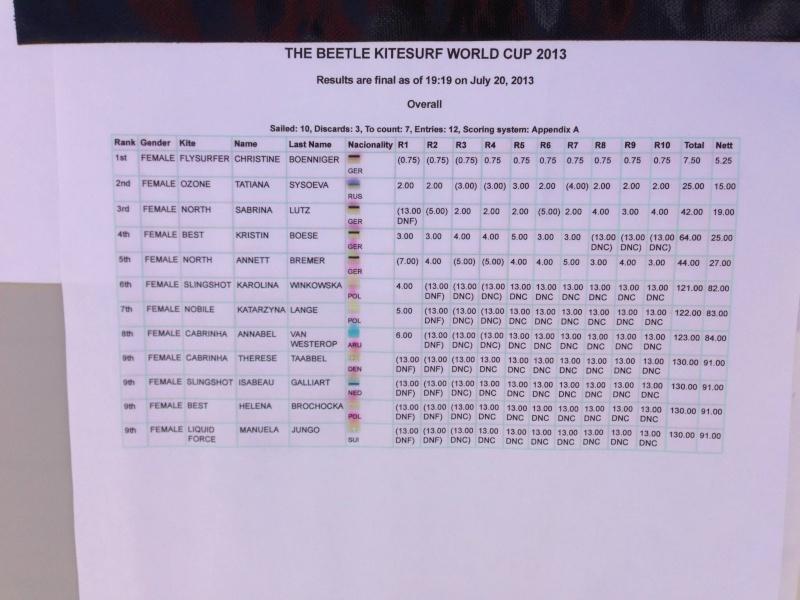 Flysurfer : Première place en femmes au PKRA de St ¨Peter Ording  98164410