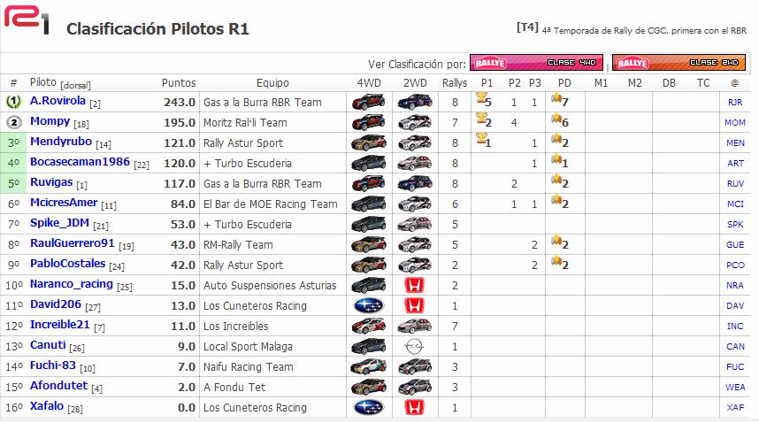 Crónica Rally Finlandia  - RBR2014 - Clasi_13