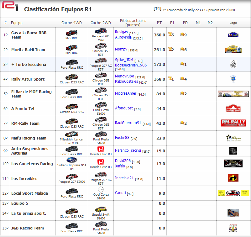 Crónica Rally Finlandia  - RBR2014 - Clasi_14