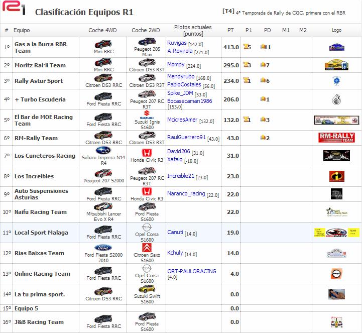 Crónica Rally  Australia  -RBR2014- Clasi_16