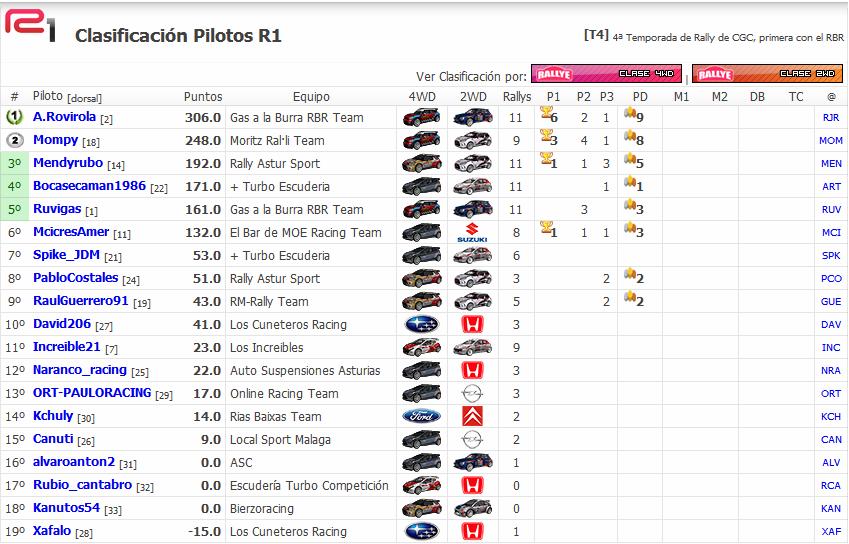 Crónica  Rally  Francia   - RBR2014 - Clasi_18
