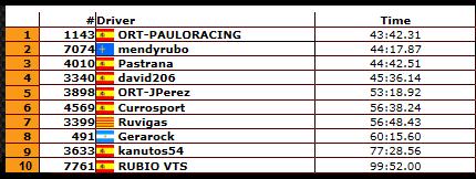 Clasificaciones Generales Minicampeonato de verano RBR2014 Final_10