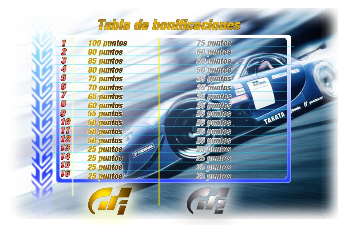 Comienza la Temporada 2015 de Gran Turismo Tablab11