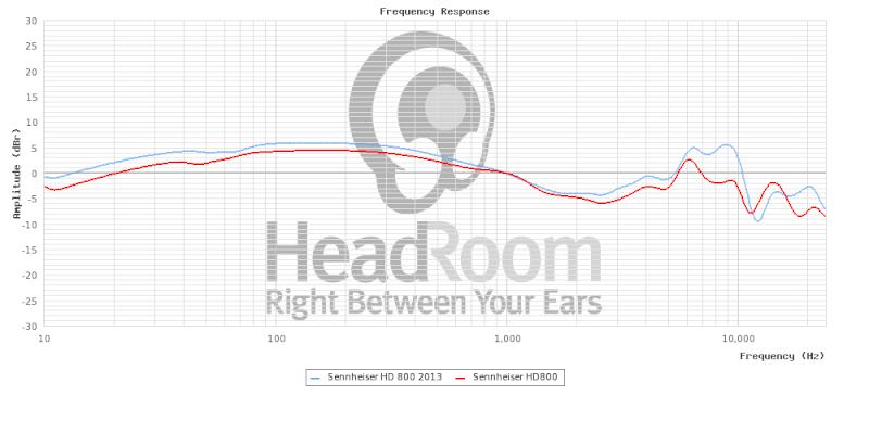 HiFiMAN HE-560, impressioni e pareri - Pagina 2 Graphc12