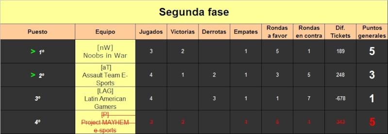 Tabla de posiciones ( segunda fase ) Des10
