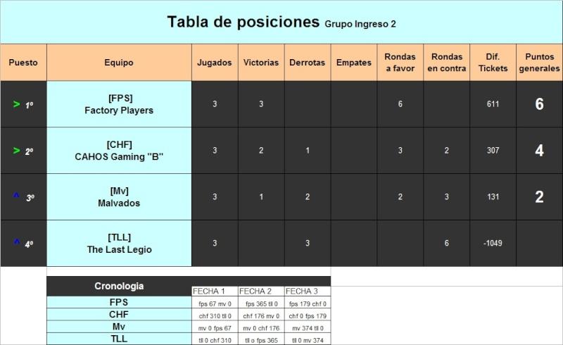 Tabla de posiciones  Ingreso 2 Tabla_48