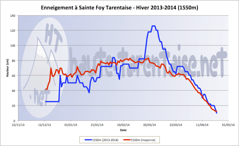 Historique de l'enneigement en Haute-Tarentaise - Page 3 14bass10