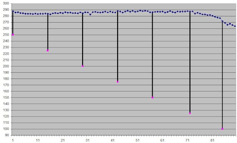 Comparatif plombs 5,5 .22 à 25m - Précision Maxi12