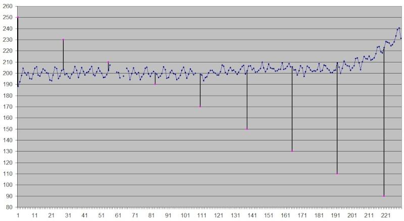 Comparatif plombs 5,5 .22 à 25m - Précision Mini14