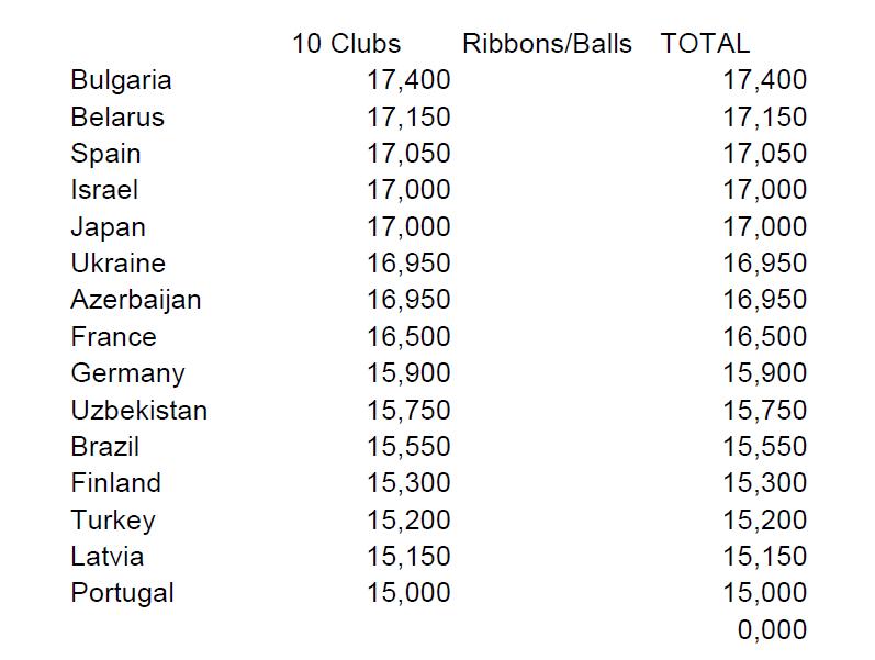 WORLD CUP MINSK 2014 10363310