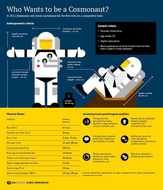 Sélection de 6 / 7 nouveaux cosmonautes 2012-14 / ''repêchage'' d'un échec Cosmon12