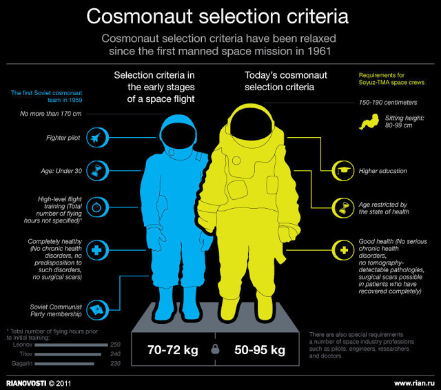 Sélection de 6 / 7 nouveaux cosmonautes 2012-14 / ''repêchage'' d'un échec Cosmon13