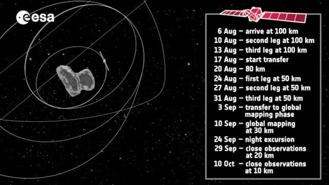 Rosetta - Réveil de la sonde / Mission / Atterrissage de Philae - Page 2 Rosett12