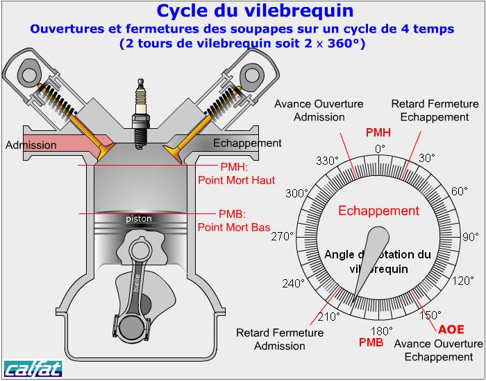 [ Seat ibiza II 1.9d an 1996 ] problème PMH Cycle410